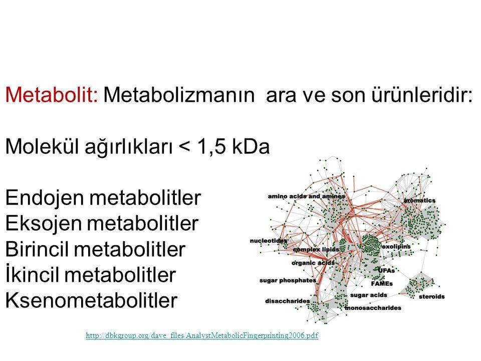 Metabolit: Metabolizmanın ara ve son ürünleridir: Molekül ağırlıkları < 1,5 kDa Endojen metabolitler Eksojen metabolitler Birincil metabolitler İkinci