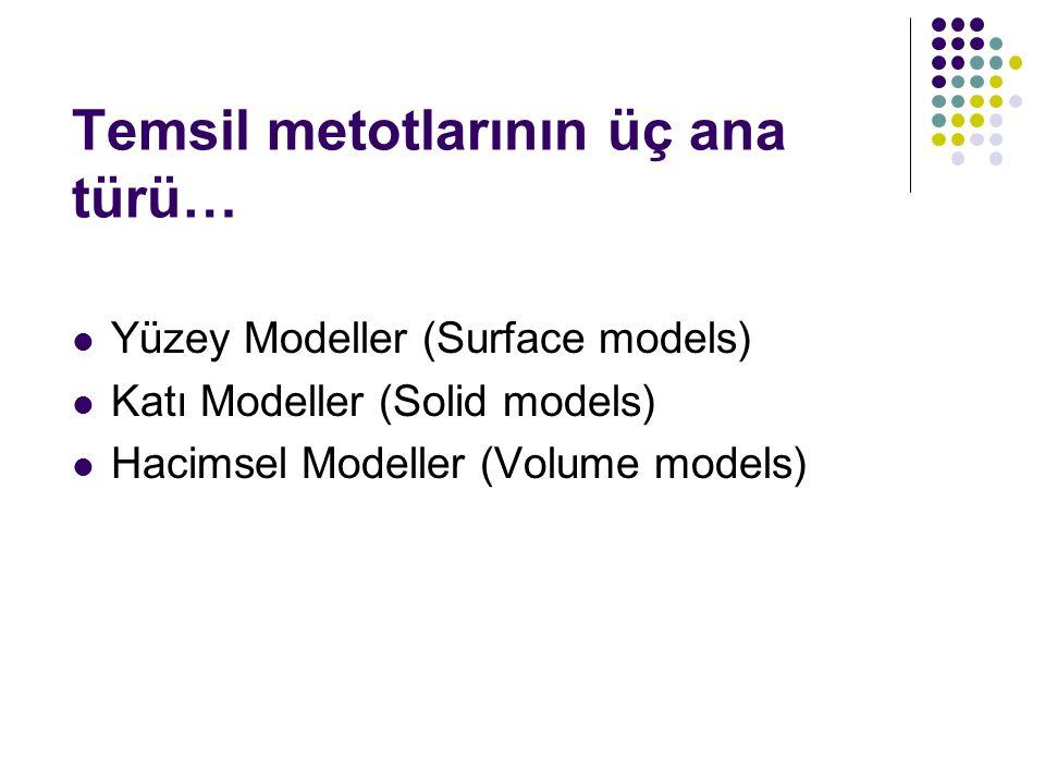 Temsil metotlarının üç ana türü… Yüzey Modeller (Surface models) Katı Modeller (Solid models) Hacimsel Modeller (Volume models)