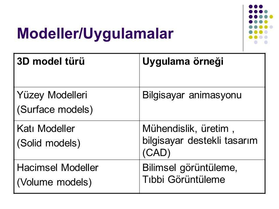 Modeller/Uygulamalar 3D model türüUygulama örneği Yüzey Modelleri (Surface models) Bilgisayar animasyonu Katı Modeller (Solid models) Mühendislik, üre