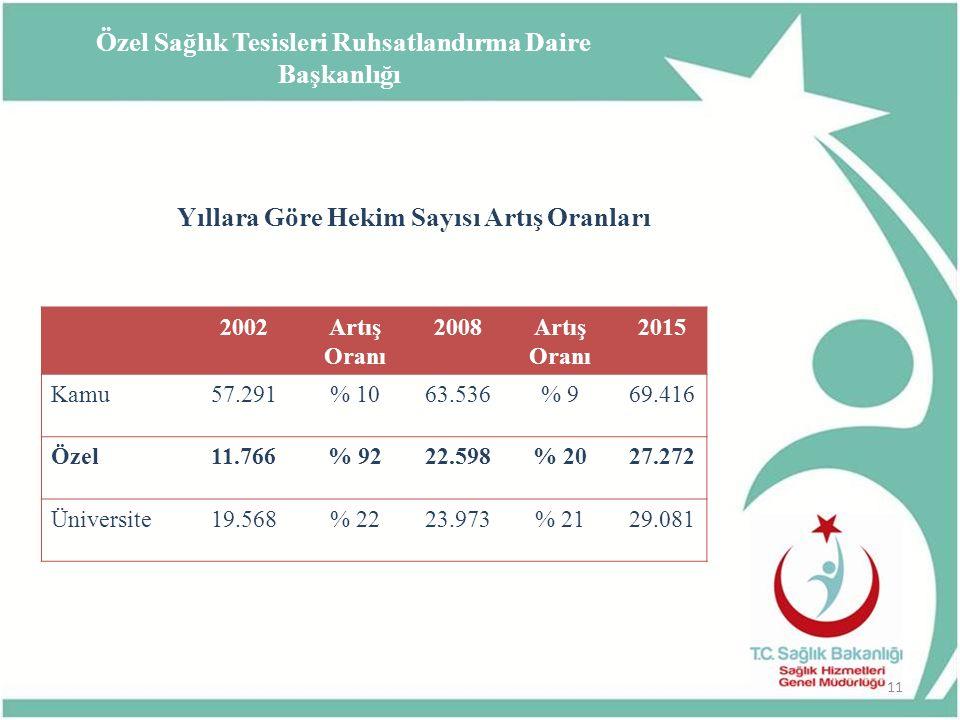 Yıllara Göre Hekim Sayısı Artış Oranları 2002Artış Oranı 2008Artış Oranı 2015 Kamu57.291% 1063.536% 969.416 Özel11.766% 9222.598% 2027.272 Üniversite1
