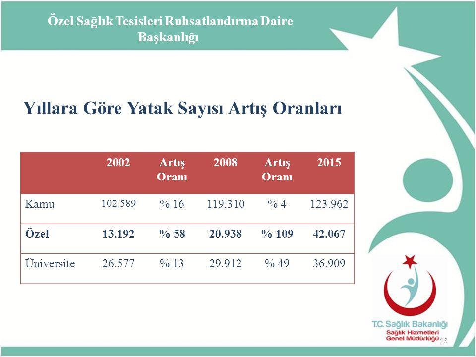 Yıllara Göre Yatak Sayısı Artış Oranları 2002Artış Oranı 2008Artış Oranı 2015 Kamu 102.589 % 16119.310% 4123.962 Özel13.192% 5820.938% 10942.067 Ünive