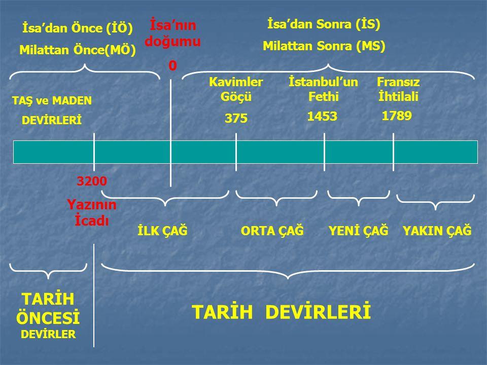 İsa'nın doğumu 0 Kavimler Göçü 375 İstanbul'un Fethi 1453 1789 Fransız İhtilali 3200 Yazının İcadı TARİH ÖNCESİ DEVİRLER TARİH DEVİRLERİ İLK ÇAĞORTA ÇAĞYENİ ÇAĞYAKIN ÇAĞ TAŞ ve MADEN DEVİRLERİ İsa'dan Önce (İÖ) Milattan Önce(MÖ) İsa'dan Sonra (İS) Milattan Sonra (MS)