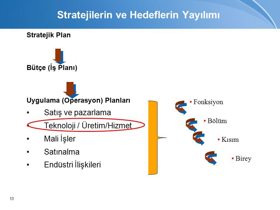 13 Stratejik Plan Bütçe (İş Planı) Uygulama (Operasyon) Planları Satış ve pazarlama Teknoloji / Üretim/Hizmet Mali İşler Satınalma Endüstri İlişkileri Fonksiyon Bölüm Kısım Birey Stratejilerin ve Hedeflerin Yayılımı