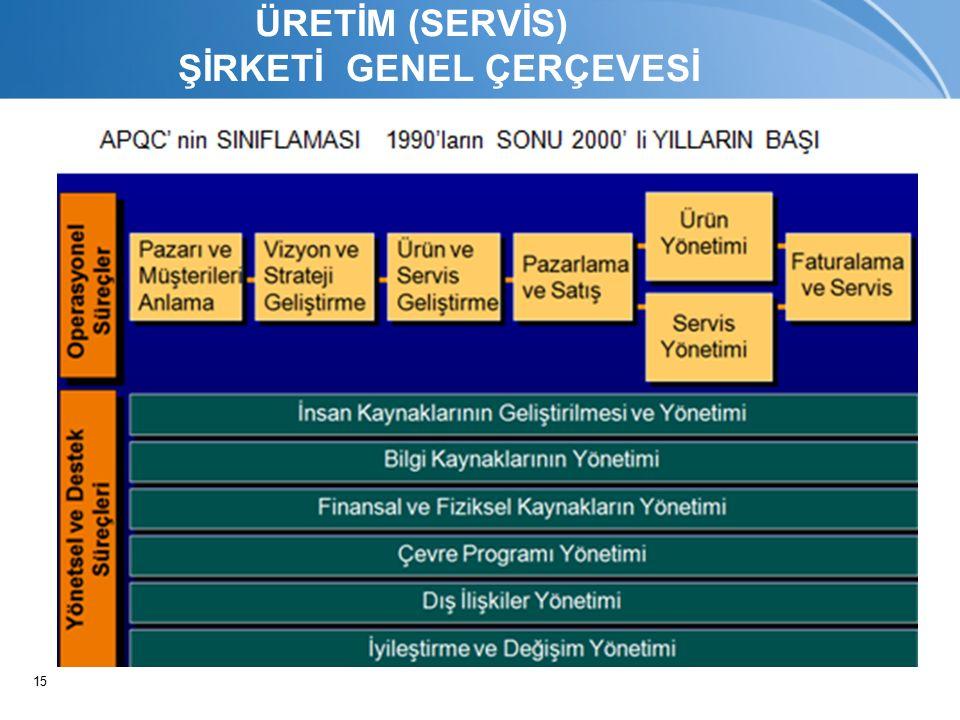 15 ÜRETİM (SERVİS) ŞİRKETİ GENEL ÇERÇEVESİ