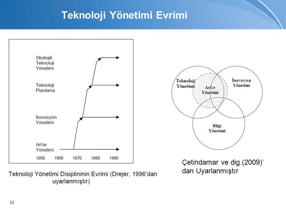 23 Teknoloji Yönetimi Evrimi Çetindamar ve dig.(2009)' dan Uyarlanmıştır