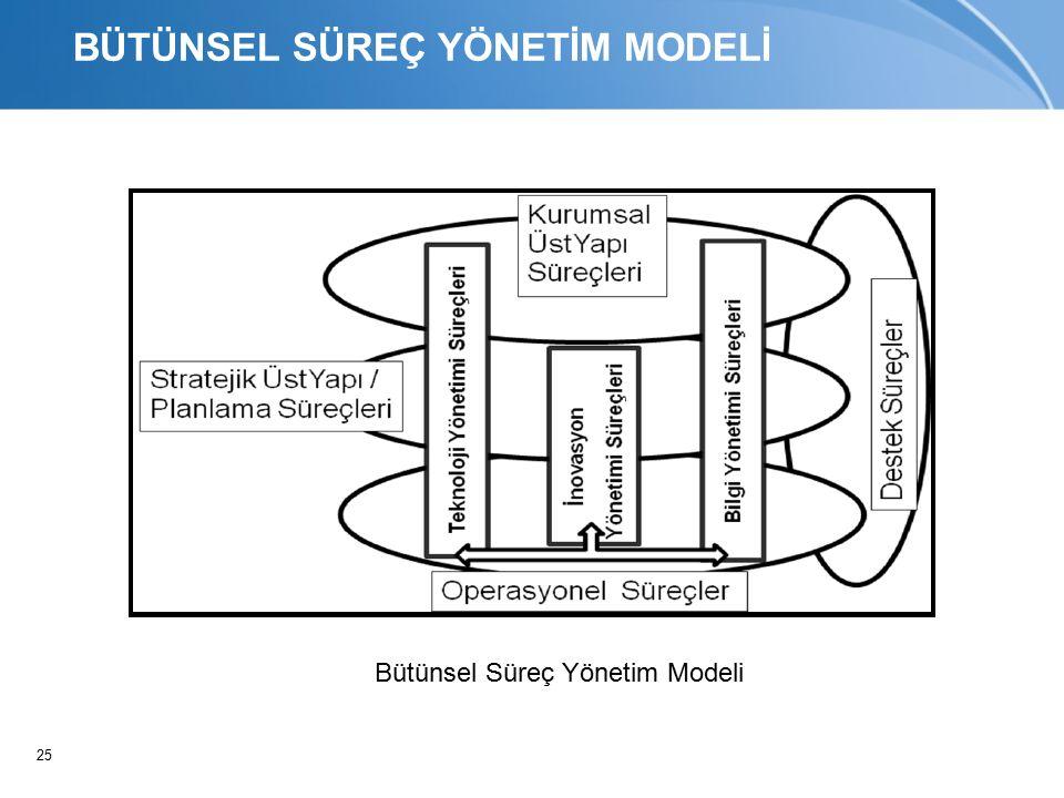 25 BÜTÜNSEL SÜREÇ YÖNETİM MODELİ Bütünsel Süreç Yönetim Modeli