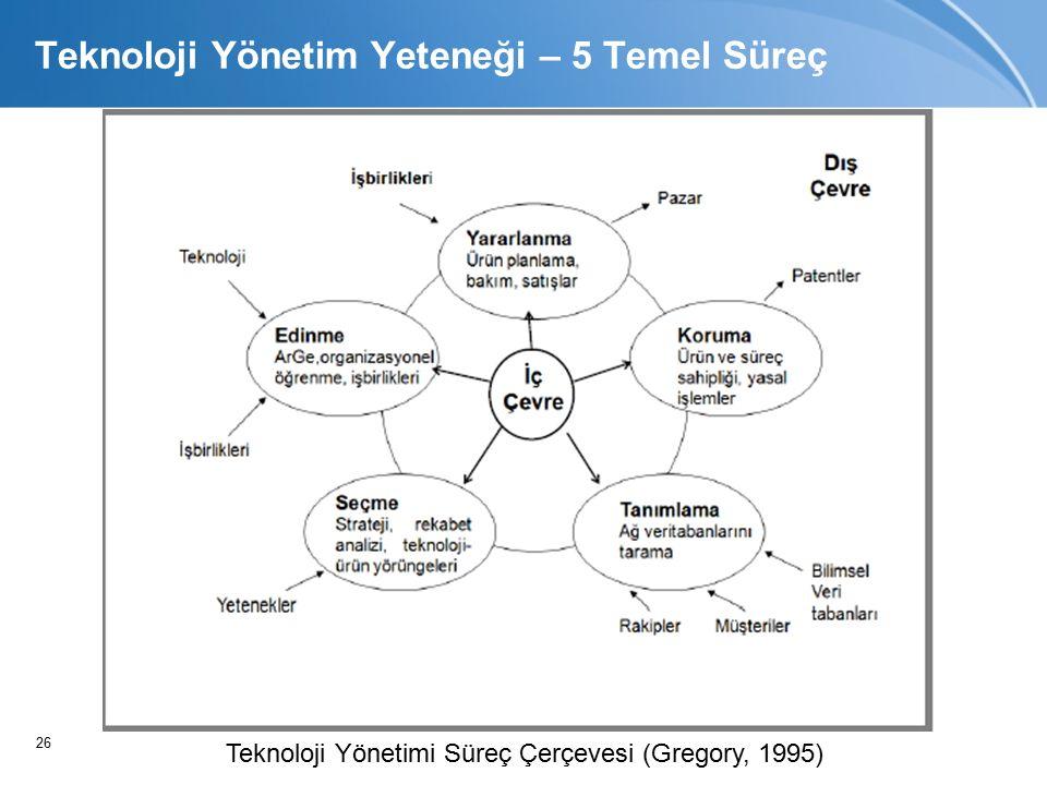 26 Teknoloji Yönetim Yeteneği – 5 Temel Süreç Teknoloji Yönetimi Süreç Çerçevesi (Gregory, 1995)