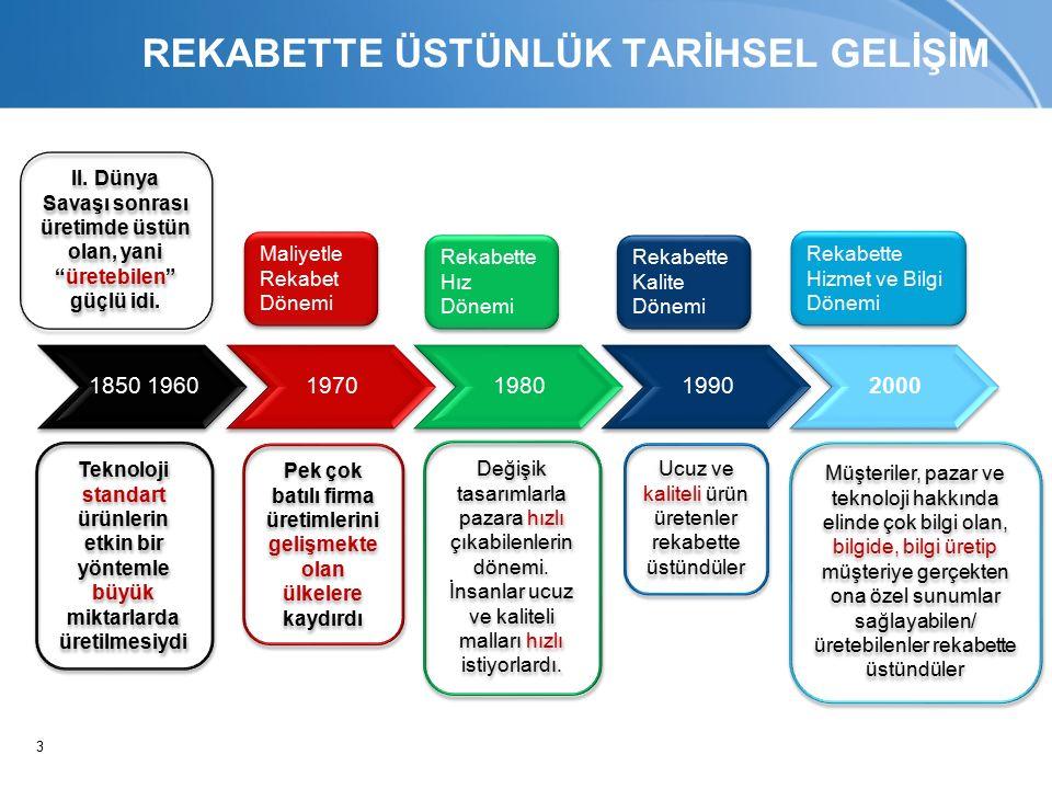 3 1850 19601970198019902000 Teknoloji standart ürünlerin etkin bir yöntemle büyük miktarlarda üretilmesiydi II.
