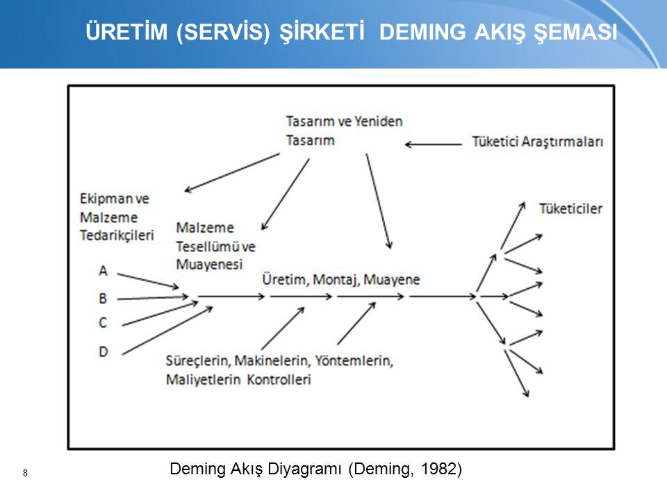 8 ÜRETİM (SERVİS) ŞİRKETİ DEMING AKIŞ ŞEMASI Deming Akış Diyagramı (Deming, 1982)