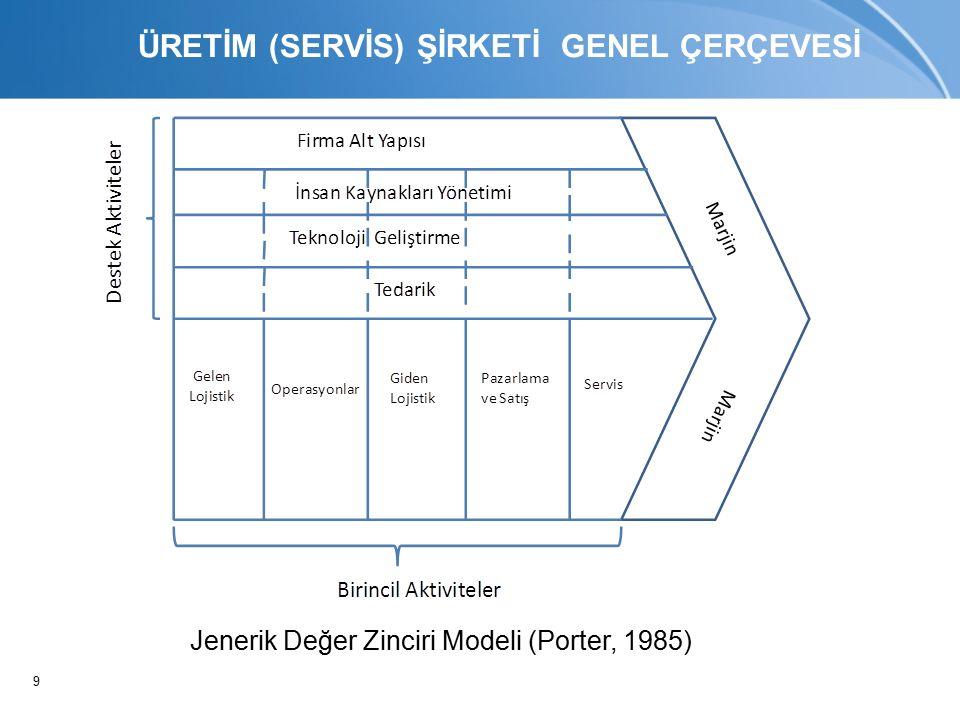 9 Jenerik Değer Zinciri Modeli (Porter, 1985) ÜRETİM (SERVİS) ŞİRKETİ GENEL ÇERÇEVESİ