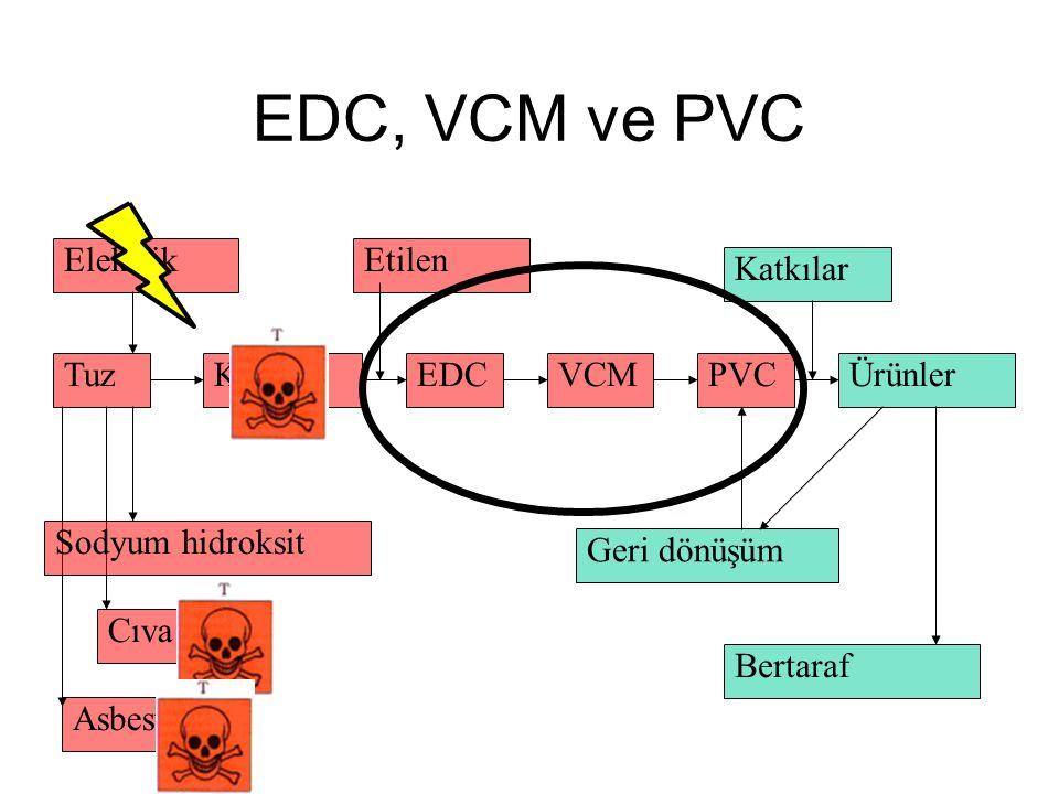 EDC, VCM ve PVC Cıva Asbest Tuz Elektrik Sodyum hidroksit KlorEDCVCM Etilen PVCÜrünler Katkılar Geri dönüşüm Bertaraf