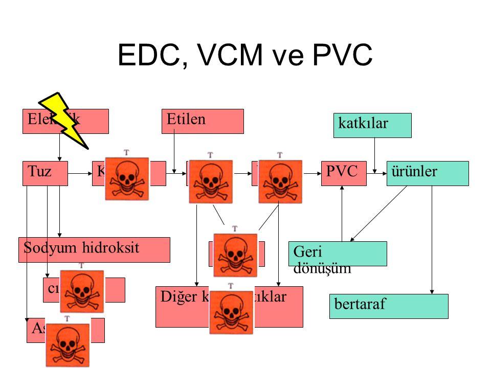 EDC, VCM ve PVC cıva Asbest Tuz Elektrik Sodyum hidroksit KlorEDCVCM Etilen PVCürünler katkılar Geri dönüşüm bertaraf Dioxin Diğer klorlu atıklar