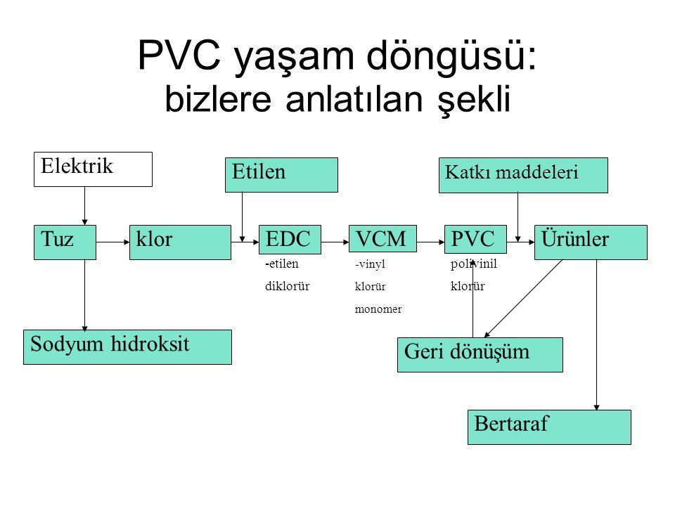 PVC yaşam döngüsü: bizlere anlatılan şekli Tuz Elektrik Sodyum hidroksit klorEDC -etilen diklorür VCM -vinyl klorür monomer Etilen PVC polivinil klorür Ürünler Katkı maddeleri Geri dönüşüm Bertaraf