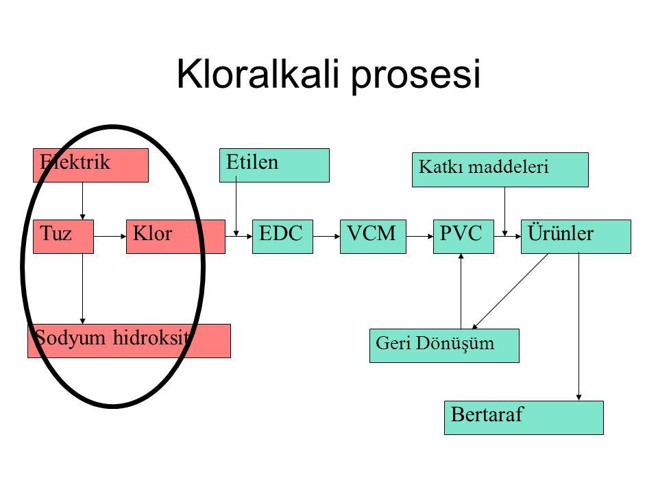 Kloralkali prosesi Tuz Elektrik Sodyum hidroksit KlorEDCVCM Etilen PVCÜrünler Katkı maddeleri Geri Dönüşüm Bertaraf