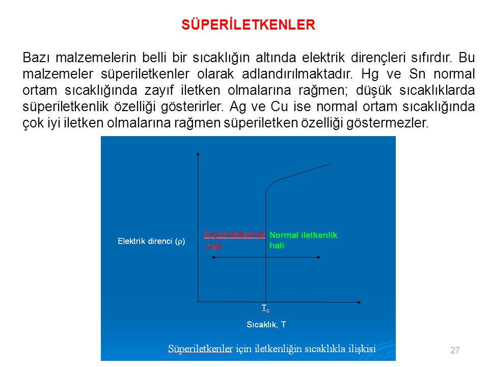 27 SÜPERİLETKENLER Bazı malzemelerin belli bir sıcaklığın altında elektrik dirençleri sıfırdır. Bu malzemeler süperiletkenler olarak adlandırılmaktadı