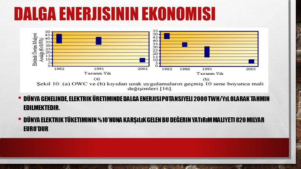 DALGA ENERJISININ EKONOMISI DÜNYA GENELINDE, ELEKTRIK ÜRETIMINDE DALGA ENERJISI POTANSIYELI 2000 TWH/YıL OLARAK TAHMIN EDILMEKTEDIR. DÜNYA ELEKTRIK TÜ