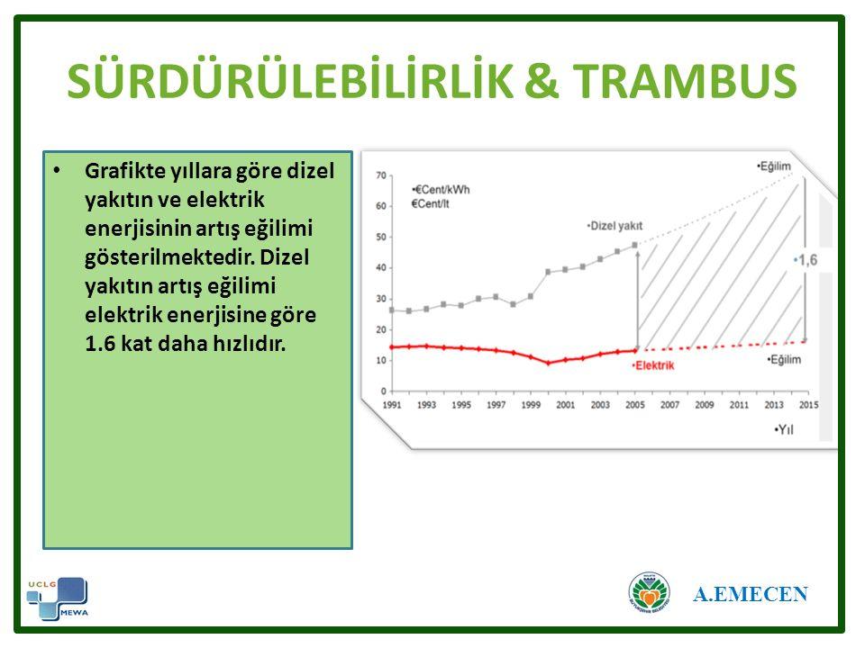 SÜRDÜRÜLEBİLİRLİK & TRAMBUS Grafikte yıllara göre dizel yakıtın ve elektrik enerjisinin artış eğilimi gösterilmektedir.