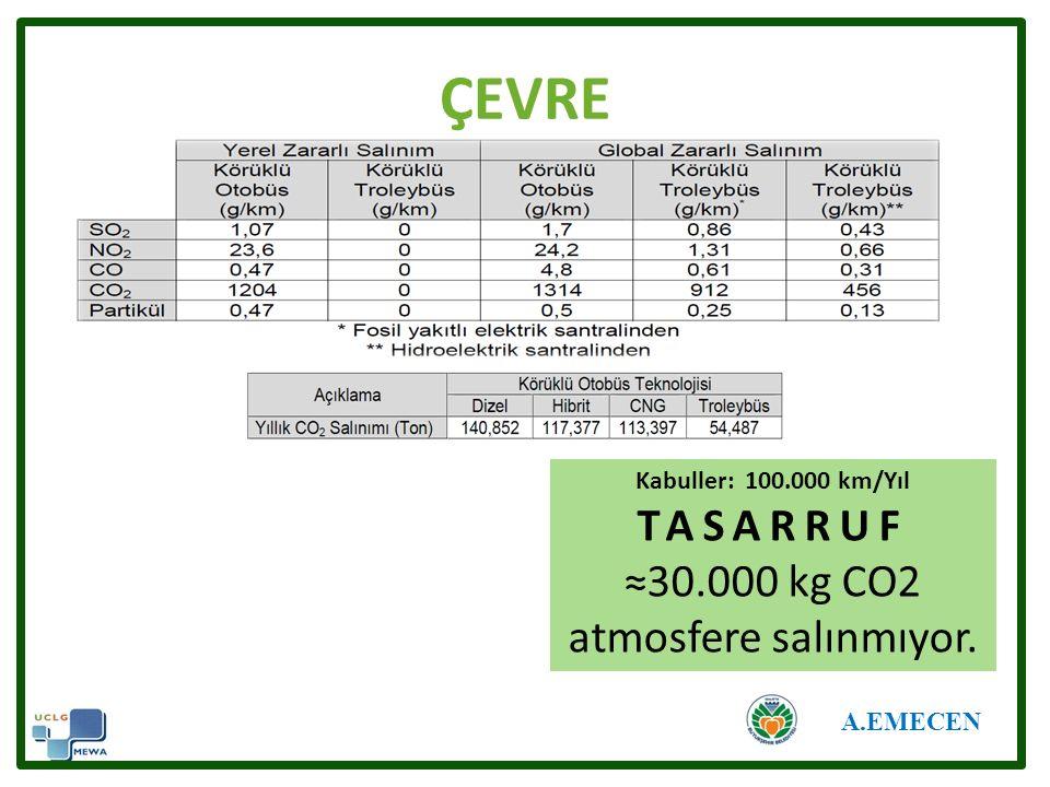 ÇEVRE A.EMECEN Kabuller: 100.000 km/Yıl TASARRUF ≈30.000 kg CO2 atmosfere salınmıyor.