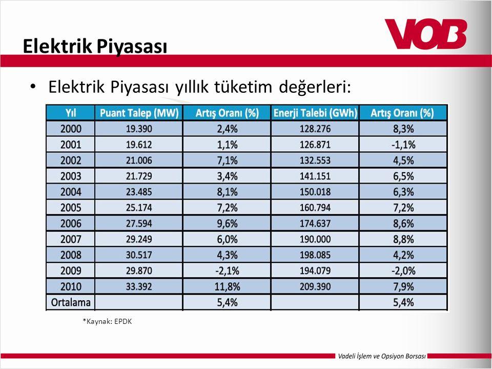 Elektrik Piyasası Elektrik Piyasası yıllık tüketim değerleri: *Kaynak: EPDK