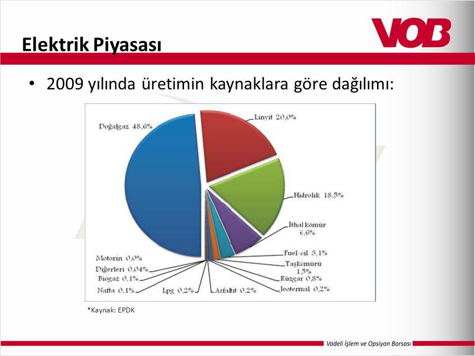 Elektrik Piyasası 2009 yılında üretimin kaynaklara göre dağılımı: *Kaynak: EPDK