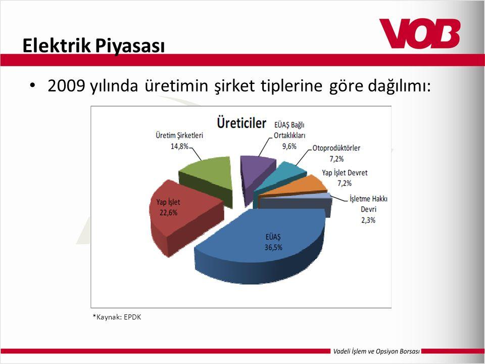 Elektrik Piyasası 2009 yılında üretimin şirket tiplerine göre dağılımı: *Kaynak: EPDK