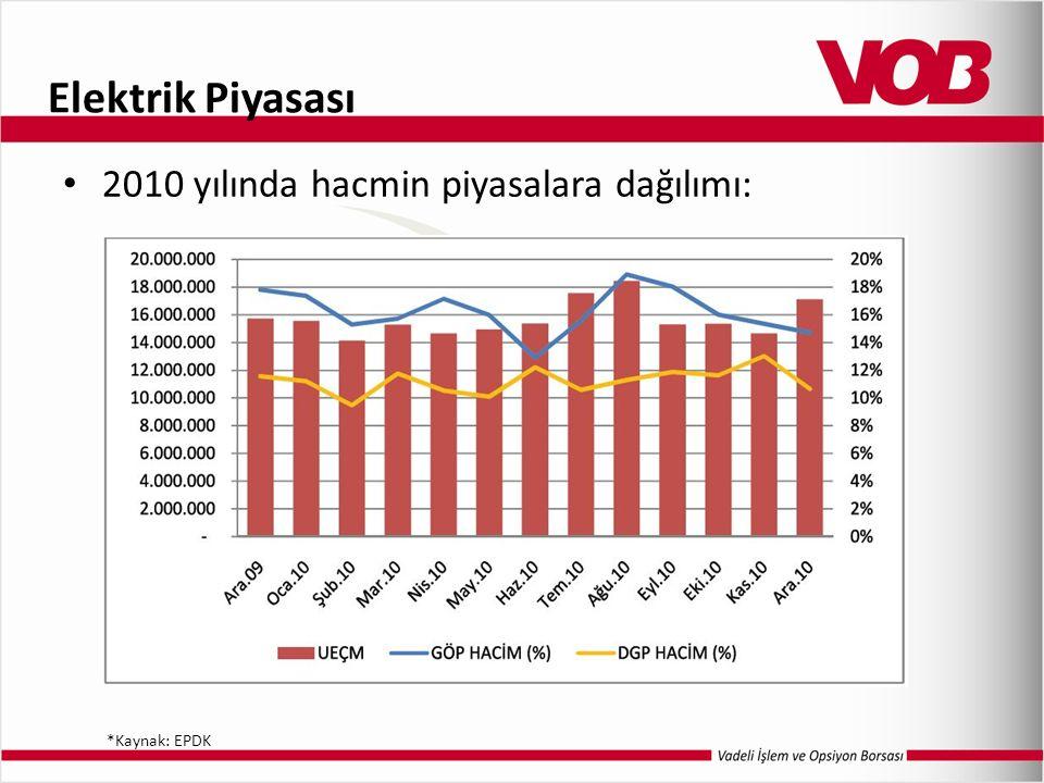 Elektrik Piyasası 2010 yılında hacmin piyasalara dağılımı: *Kaynak: EPDK