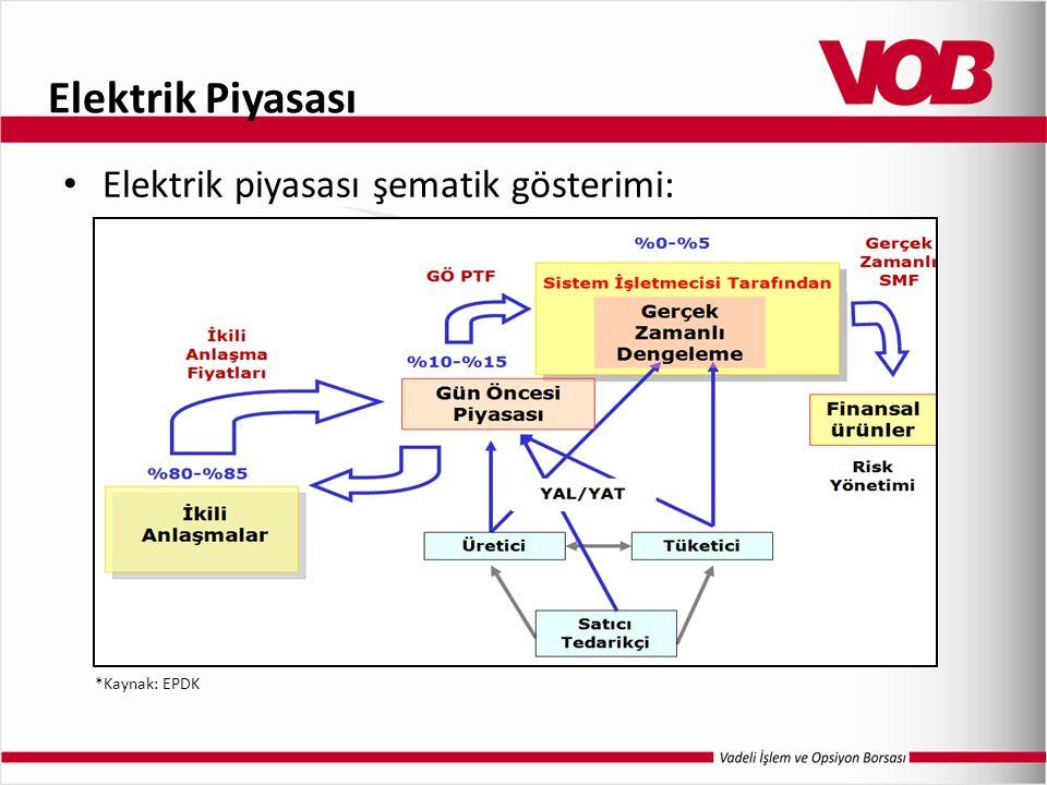Elektrik Piyasası Elektrik piyasası şematik gösterimi: *Kaynak: EPDK