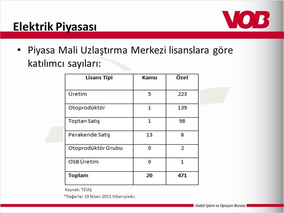 Elektrik Piyasası Piyasa Mali Uzlaştırma Merkezi lisanslara göre katılımcı sayıları: Kaynak: TEİAŞ *Değerler 19 Nisan 2011 itibarıyladır.
