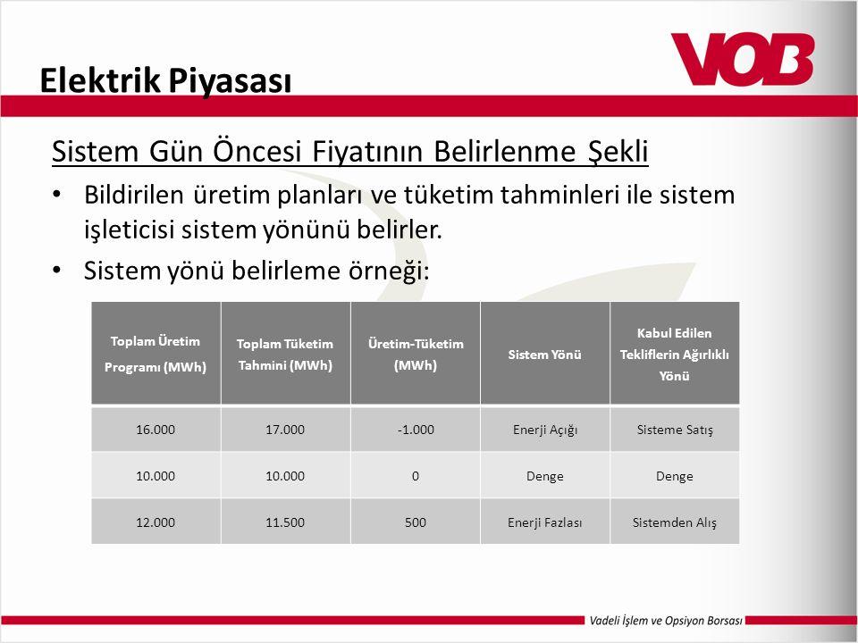 Elektrik Piyasası Sistem Gün Öncesi Fiyatının Belirlenme Şekli Bildirilen üretim planları ve tüketim tahminleri ile sistem işleticisi sistem yönünü belirler.