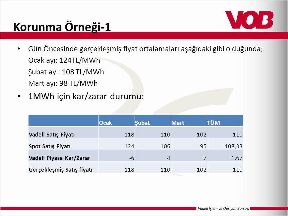 Korunma Örneği-1 Gün Öncesinde gerçekleşmiş fiyat ortalamaları aşağıdaki gibi olduğunda; Ocak ayı: 124TL/MWh Şubat ayı: 108 TL/MWh Mart ayı: 98 TL/MWh 1MWh için kar/zarar durumu: OcakŞubatMartTÜM Vadeli Satış Fiyatı118110102110 Spot Satış Fiyatı12410695108,33 Vadeli Piyasa Kar/Zarar-6471,67 Gerçekleşmiş Satış fiyatı118110102110