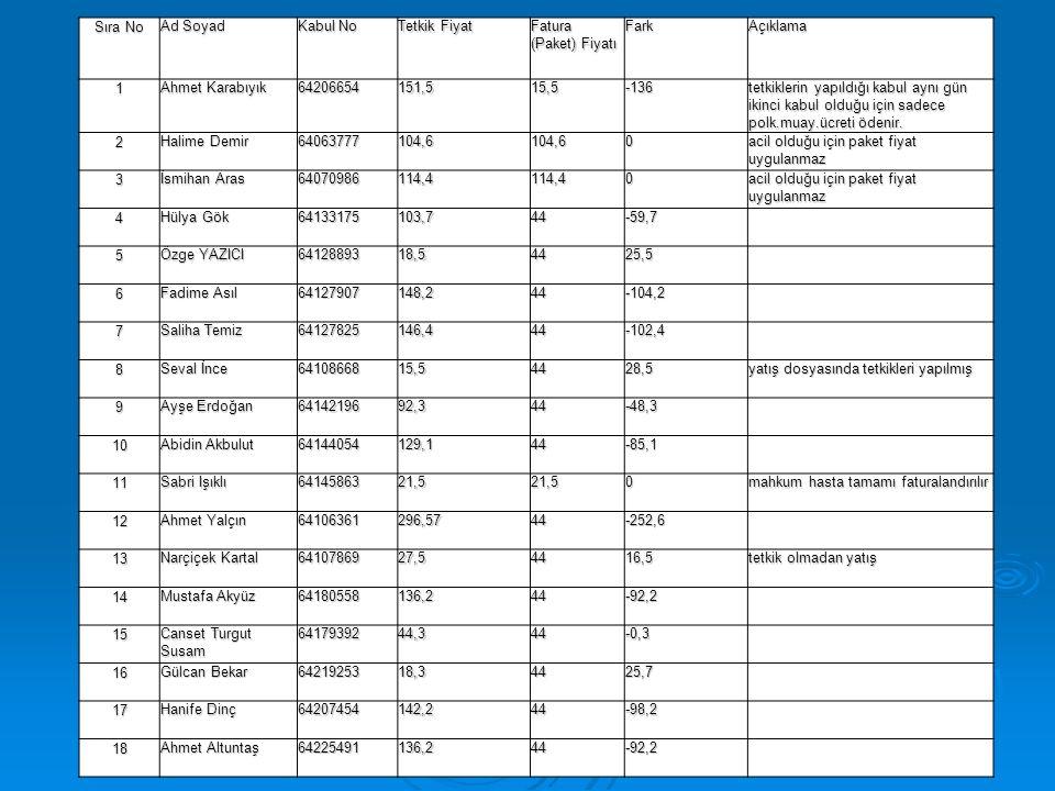 Sıra No Ad Soyad Kabul No Tetkik Fiyat Fatura (Paket) Fiyatı FarkAçıklama 1 Ahmet Karabıyık 64206654151,515,5-136 tetkiklerin yapıldığı kabul aynı gün ikinci kabul olduğu için sadece polk.muay.ücreti ödenir.