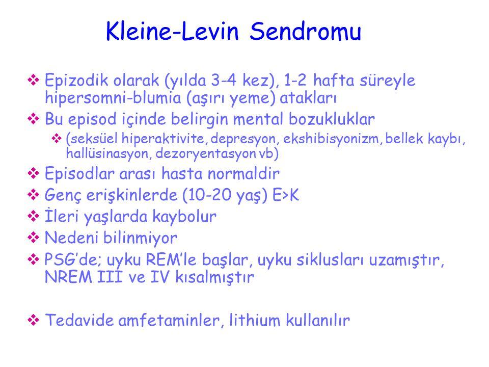 Kleine-Levin Sendromu  Epizodik olarak (yılda 3-4 kez), 1-2 hafta süreyle hipersomni-blumia (aşırı yeme) atakları  Bu episod içinde belirgin mental bozukluklar  (seksüel hiperaktivite, depresyon, ekshibisyonizm, bellek kaybı, hallüsinasyon, dezoryentasyon vb)  Episodlar arası hasta normaldir  Genç erişkinlerde (10-20 yaş) E>K  İleri yaşlarda kaybolur  Nedeni bilinmiyor  PSG'de; uyku REM'le başlar, uyku siklusları uzamıştır, NREM III ve IV kısalmıştır  Tedavide amfetaminler, lithium kullanılır