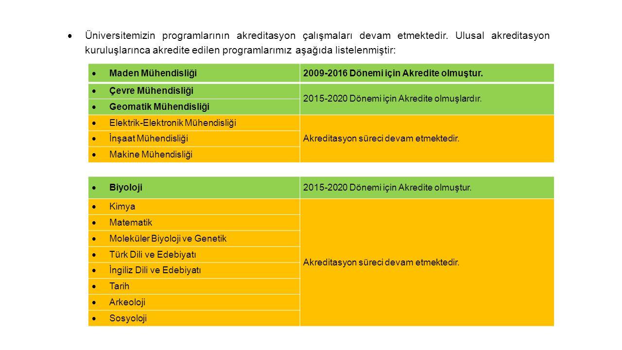 Üniversitemizin programlarının akreditasyon çalışmaları devam etmektedir.