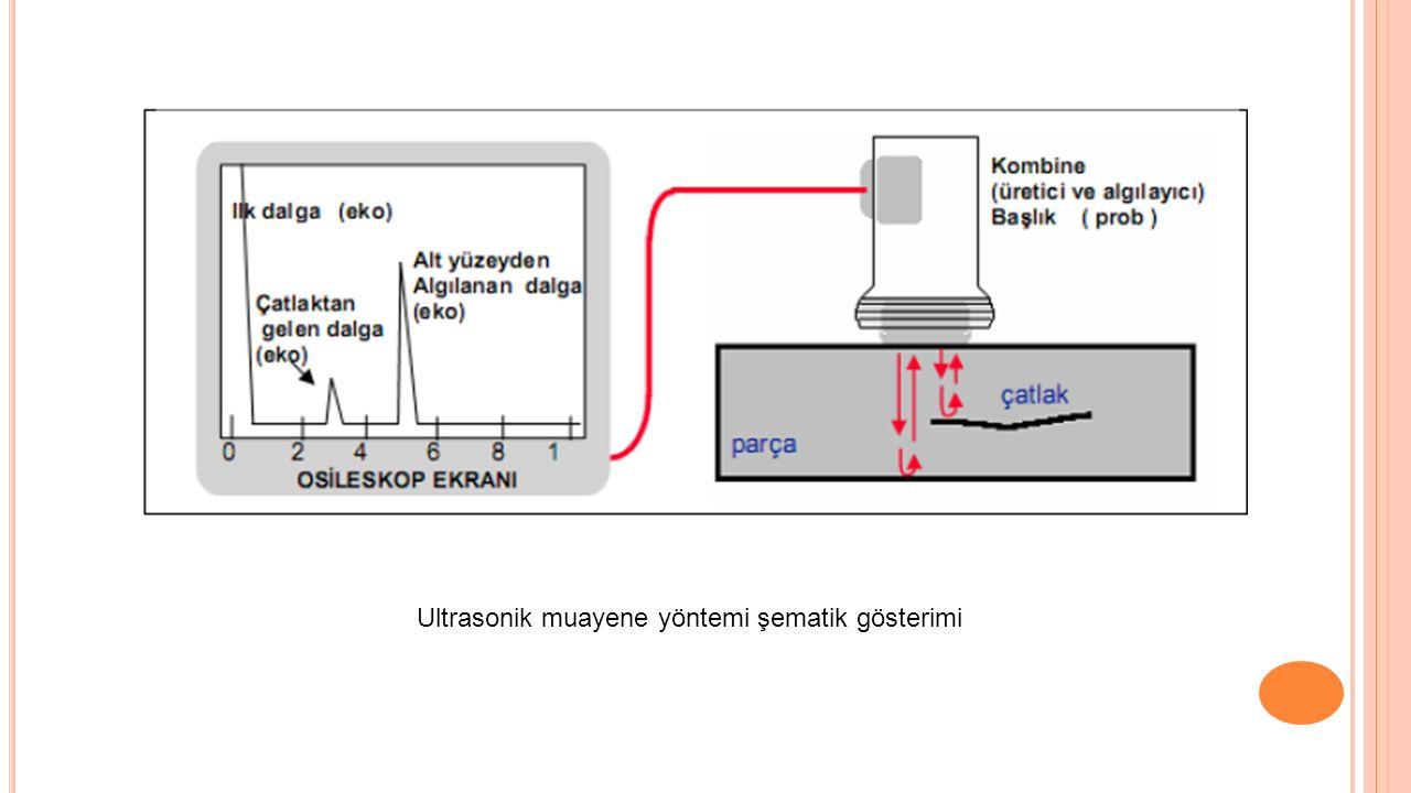 2)R EZONANS M ETODU Rezonans yöntemi ile muayenede parça üzerine gönderilen frekans ses dalgaları sabit değildir.