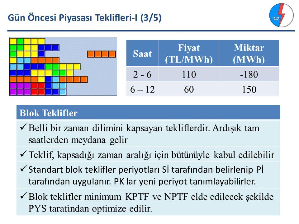 Gün Öncesi Piyasası Teklifleri-I (3/5) Blok Teklifler Belli bir zaman dilimini kapsayan tekliflerdir.