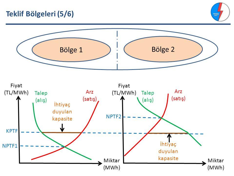 Teklif Bölgeleri (5/6) Arz (satış) Talep (alış) KPTF Bölge 1 Bölge 2 Fiyat (TL/MWh) Miktar (MWh) Fiyat (TL/MWh) Miktar (MWh) NPTF1 NPTF2 İhtiyaç duyulan kapasite Arz (satış) Talep (alış)
