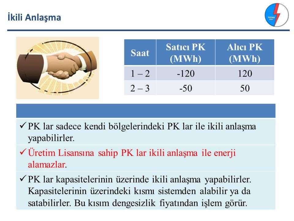 İkili Anlaşma PK lar sadece kendi bölgelerindeki PK lar ile ikili anlaşma yapabilirler.