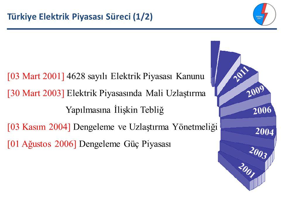 Türkiye Elektrik Piyasası Süreci (1/2) [03 Mart 2001] 4628 sayılı Elektrik Piyasası Kanunu [30 Mart 2003] Elektrik Piyasasında Mali Uzlaştırma Yapılmasına İlişkin Tebliğ [03 Kasım 2004] Dengeleme ve Uzlaştırma Yönetmeliği [01 Ağustos 2006] Dengeleme Güç Piyasası 2001 2003 2004 2006 2009 2011