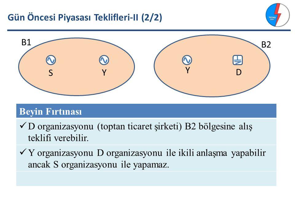 Gün Öncesi Piyasası Teklifleri-II (2/2) Beyin Fırtınası D organizasyonu (toptan ticaret şirketi) B2 bölgesine alış teklifi verebilir.
