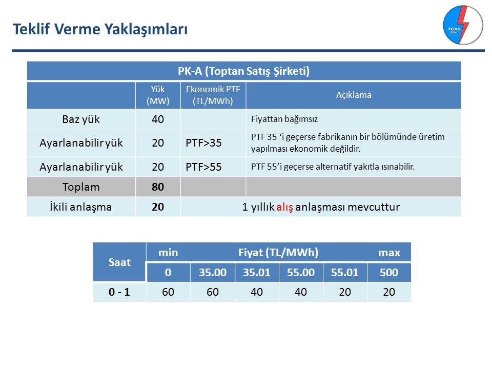 Teklif Verme Yaklaşımları PK-A (Toptan Satış Şirketi) Yük (MW) Ekonomik PTF (TL/MWh) Açıklama Baz yük40 Fiyattan bağımsız Ayarlanabilir yük20PTF>35 PTF 35 'i geçerse fabrikanın bir bölümünde üretim yapılması ekonomik değildir.