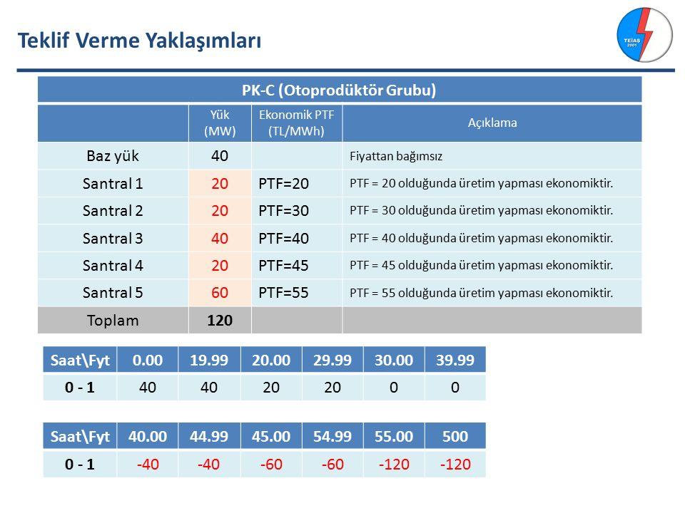 Teklif Verme Yaklaşımları PK-C (Otoprodüktör Grubu) Yük (MW) Ekonomik PTF (TL/MWh) Açıklama Baz yük40 Fiyattan bağımsız Santral 120PTF=20 PTF = 20 olduğunda üretim yapması ekonomiktir.