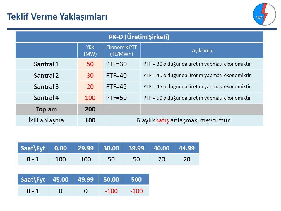 Teklif Verme Yaklaşımları PK-D (Üretim Şirketi) Yük (MW) Ekonomik PTF (TL/MWh) Açıklama Santral 150PTF=30 PTF = 30 olduğunda üretim yapması ekonomiktir.