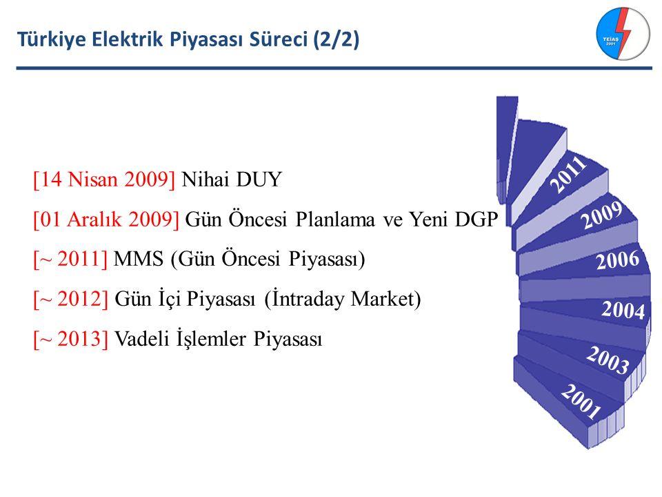 Türkiye Elektrik Piyasası Süreci (2/2) [14 Nisan 2009] Nihai DUY [01 Aralık 2009] Gün Öncesi Planlama ve Yeni DGP [~ 2011] MMS (Gün Öncesi Piyasası) [~ 2012] Gün İçi Piyasası (İntraday Market) [~ 2013] Vadeli İşlemler Piyasası 2001 2003 2004 2006 2009 2011