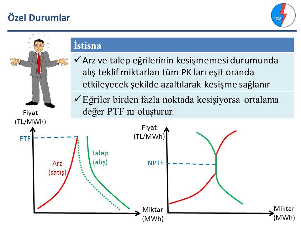 Özel Durumlar İstisna Arz ve talep eğrilerinin kesişmemesi durumunda alış teklif miktarları tüm PK ları eşit oranda etkileyecek şekilde azaltılarak kesişme sağlanır Eğriler birden fazla noktada kesişiyorsa ortalama değer PTF nı oluşturur.