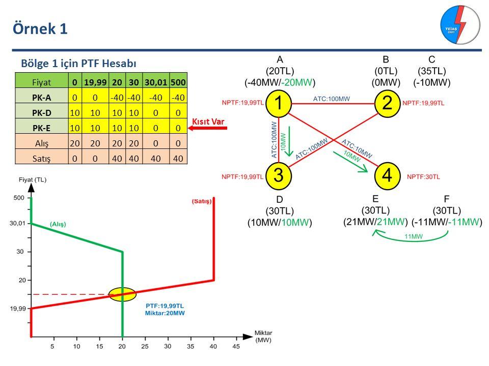 Örnek 1 Fiyat019,99203030,01500 PK-A00-40 PK-D10 00 PK-E10 00 Alış20 00 Satış0040 Bölge 1 için PTF Hesabı Kısıt Var