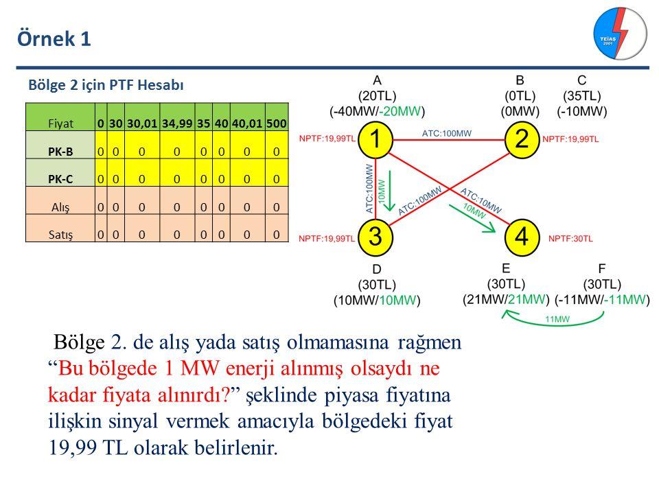 Örnek 1 Bölge 2 için PTF Hesabı Fiyat03030,0134,99354040,01500 PK-B00000000 PK-C00000000 Alış00000000 Satış00000000 Bölge 2.