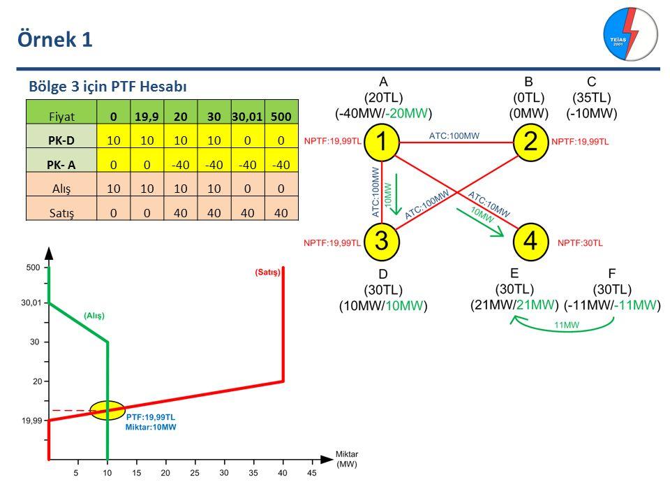 Örnek 1 Bölge 3 için PTF Hesabı Fiyat019,9203030,01500 PK-D10 00 PK- A00-40 Alış10 00 Satış0040