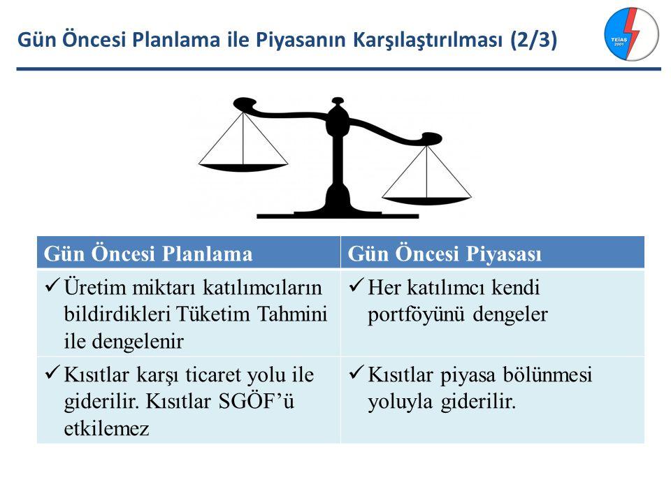 Örnek 1 Bölge 4 için PTF Hesabı Fiyat019,992029,993030,01500 PK- A00-10 PK-E21 00 PK-F0000-11 Alış21 00 Satış0010 21 Kısıt Var
