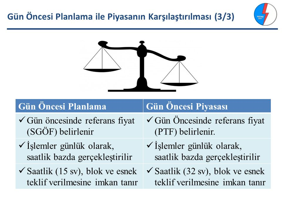 Gün Öncesi Planlama ile Piyasanın Karşılaştırılması (3/3) Gün Öncesi PlanlamaGün Öncesi Piyasası Gün öncesinde referans fiyat (SGÖF) belirlenir Gün Öncesinde referans fiyat (PTF) belirlenir.