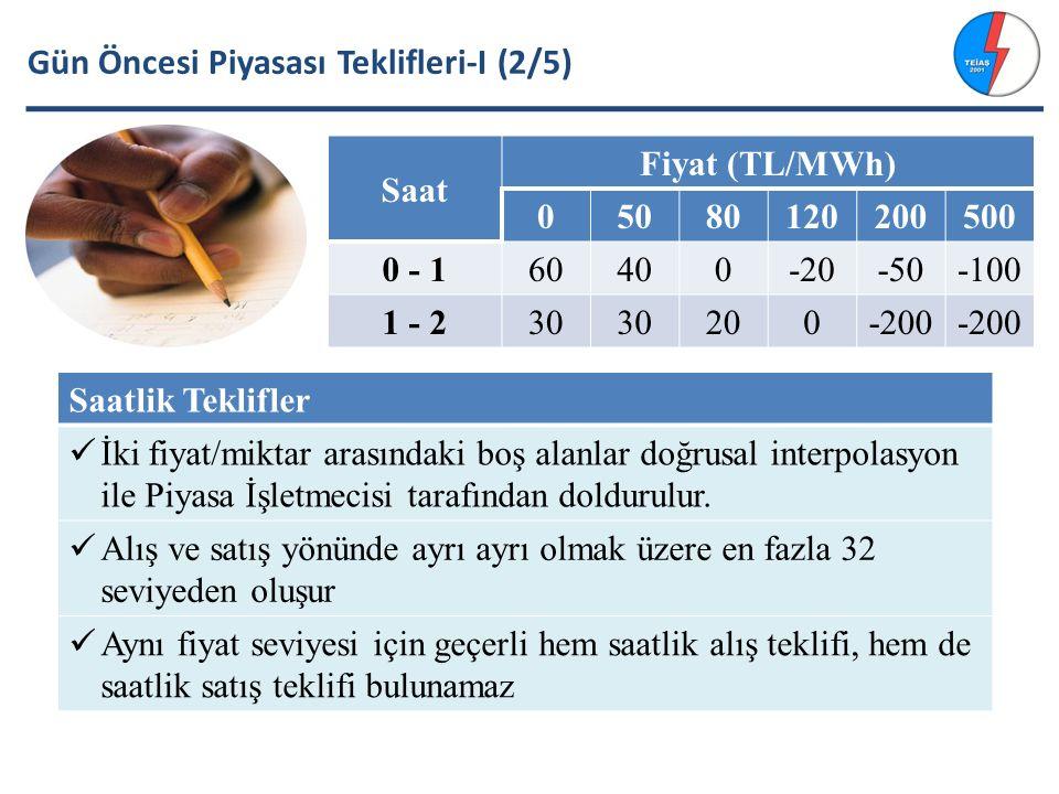 GÖP Kapandığında PK-D PK-D (Üretim Şirketi) Yük (MW) Ekonomik PTF (TL/MWh) Açıklama Santral 150PTF=30 PTF = 30 olduğunda üretim yapması ekonomiktir.